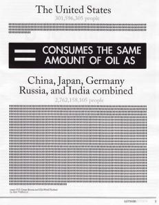 oil-consumption