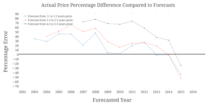 Actual Price Percentage Difference Compared to Forecasts (1).png