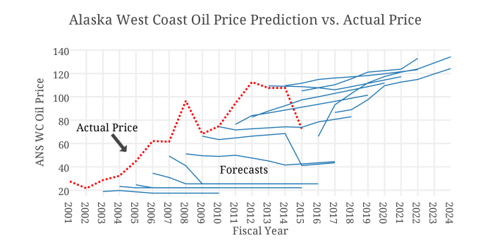 Alaska West Coast Oil Price Prediction vs. Actual Price (1)