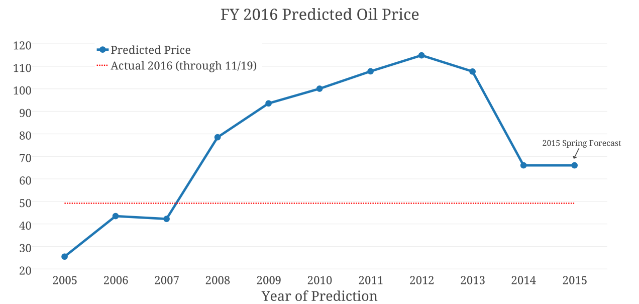 FY 2016 Predicted Oil Price