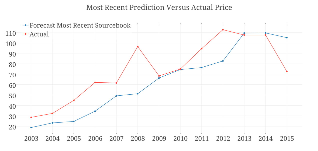 Most Recent Prediction Versus Actual Price.png