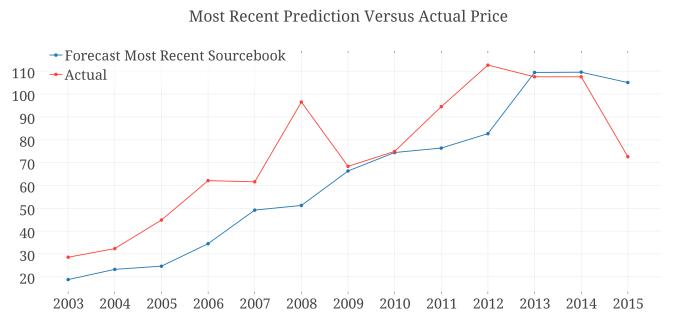 Most Recent Prediction Versus Actual Price.png