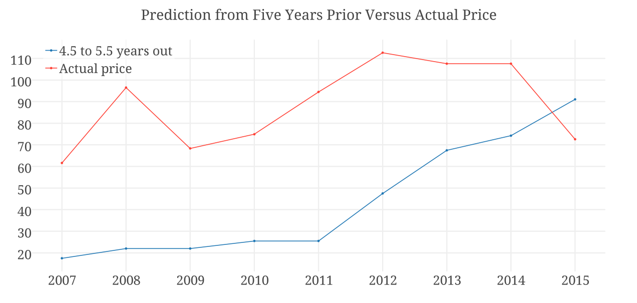 Prediction from Five Years Prior Versus Actual Price (4).png