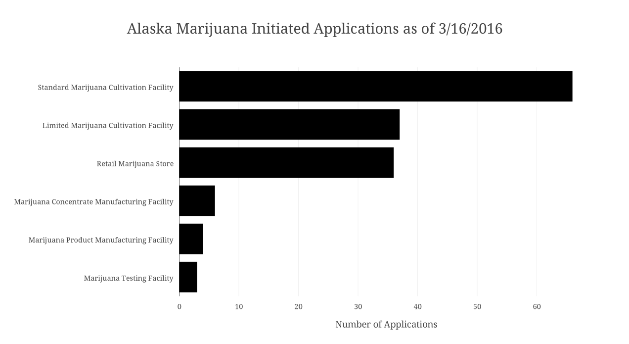 Alaska Marijuana Initiated Applications as of 3-16-2016